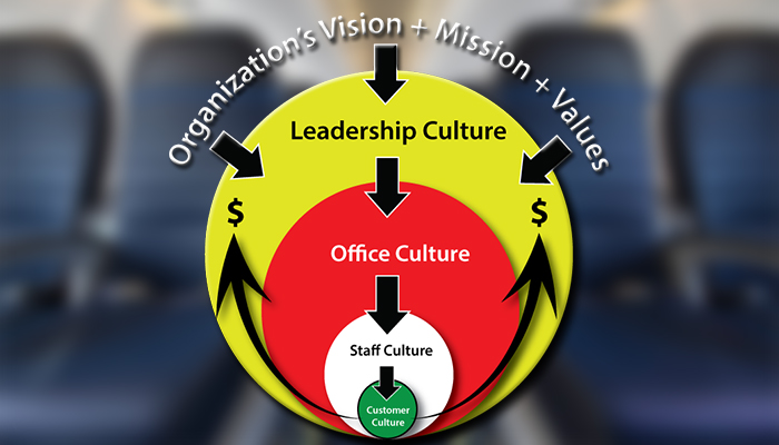 Organizational Culture Diagram